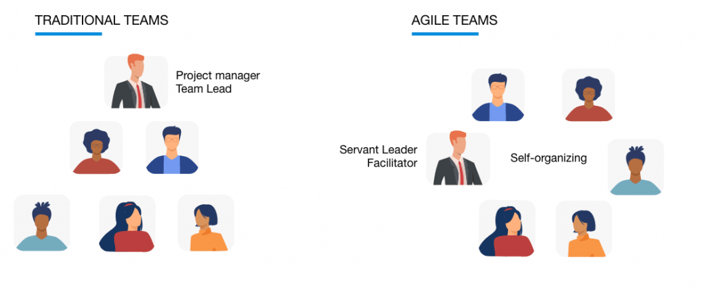 Scrum master vs Project manager. Color image showing the main differences between traditional and agile team building