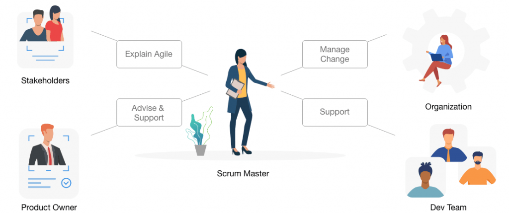 Colorful picture shows the four main responsibilities of a Scrum Master