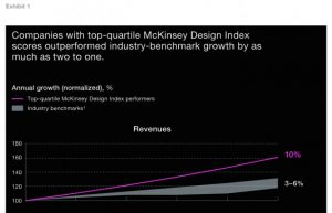 Design focused companies generating more revenue